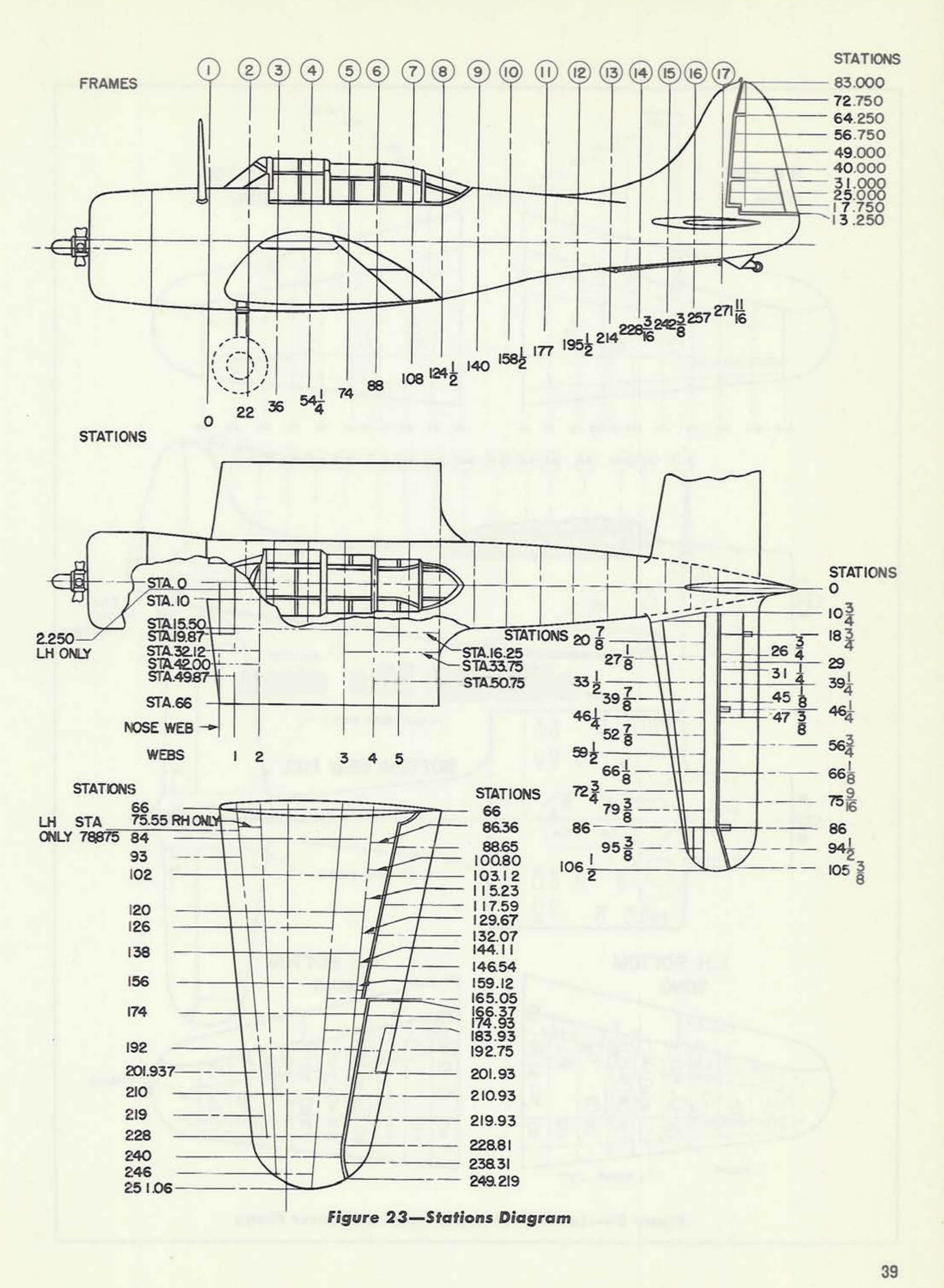 As you can see these douglas diagrams contain more dimensions than the buaer drawings their chains on the side view allow for verification of the wing